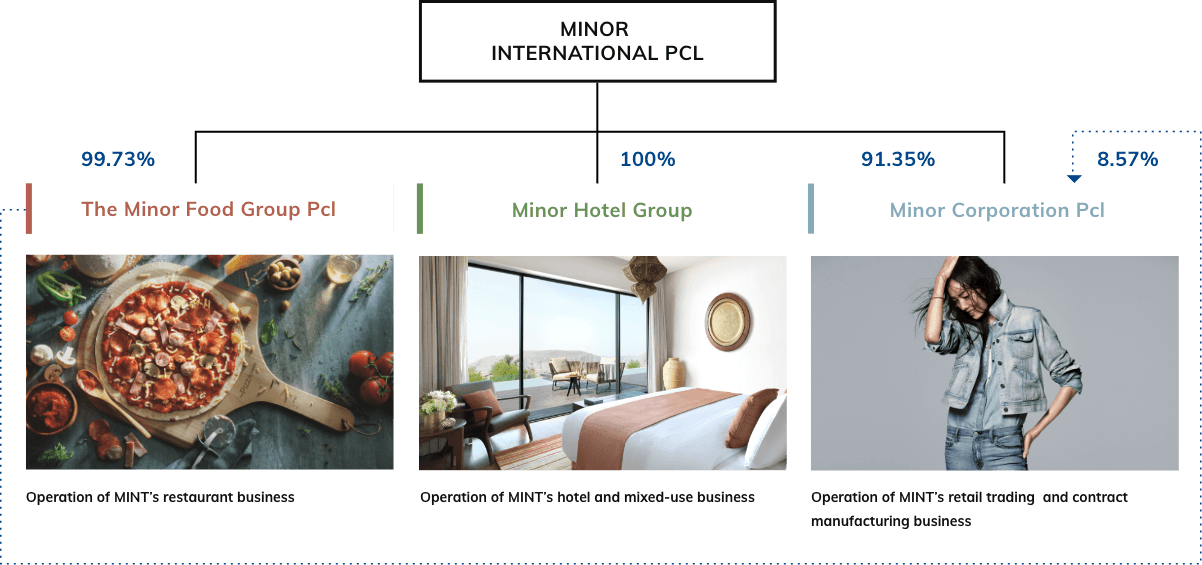 Company Structure Minor International Mint