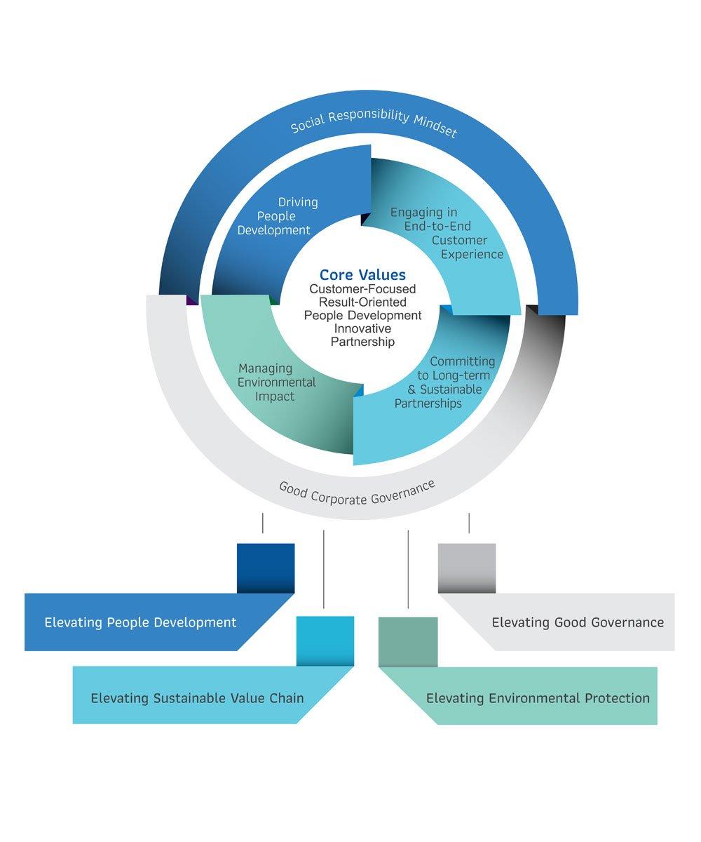 Sustainability Framework , Strategy and Roadmap | Minor